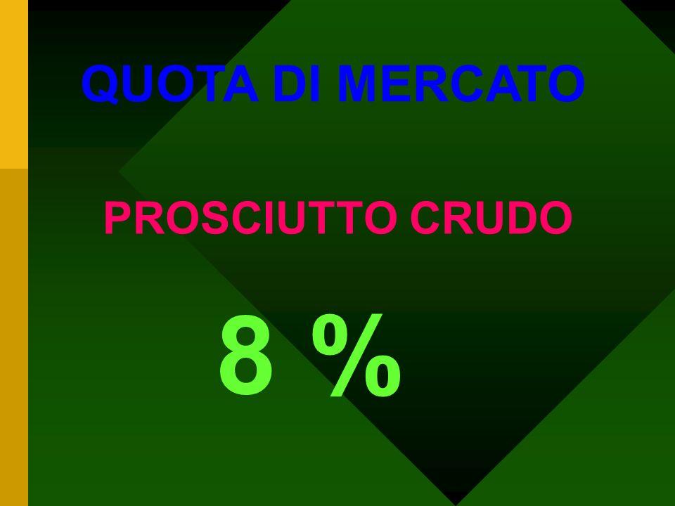 8 % QUOTA DI MERCATO PROSCIUTTO CRUDO