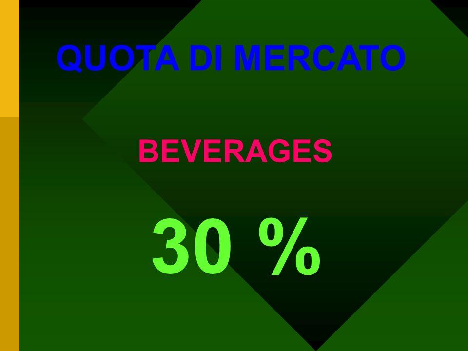 30 % QUOTA DI MERCATO BEVERAGES