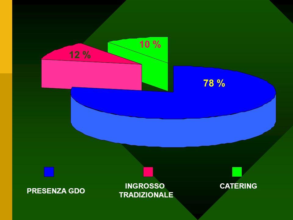 10 % 12 % 78 % PRESENZA GDO INGROSSO TRADIZIONALE CATERING