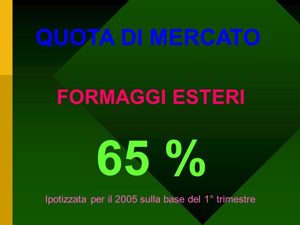 65 % QUOTA DI MERCATO FORMAGGI ESTERI