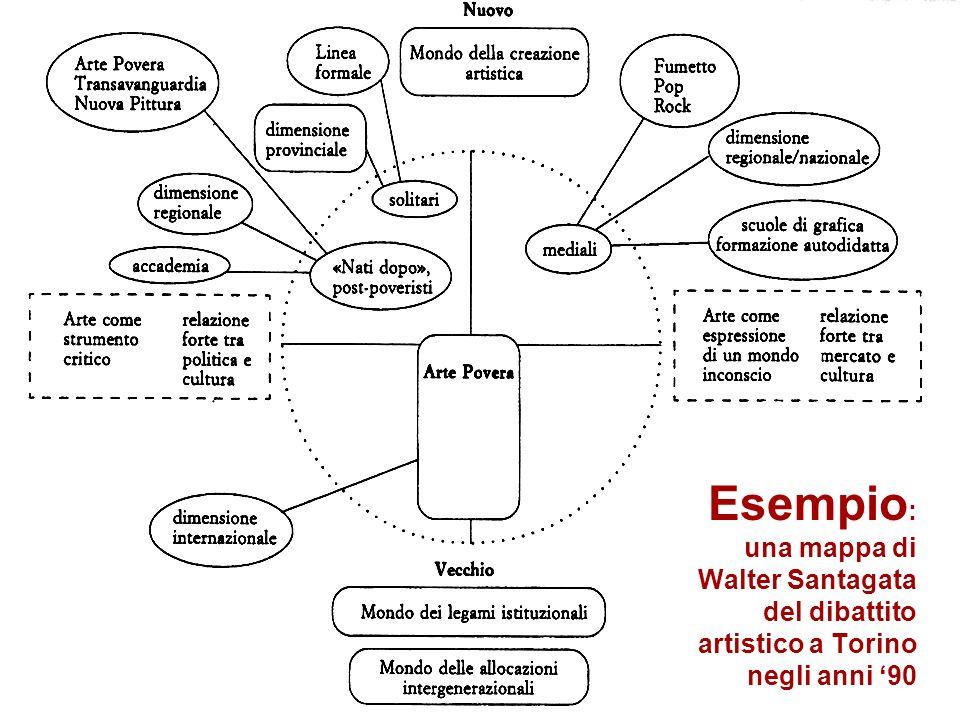 Esempio: una mappa di Walter Santagata del dibattito artistico a Torino negli anni '90