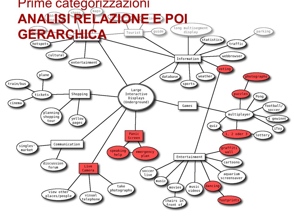 Prime categorizzazioni ANALISI RELAZIONE E POI GERARCHICA