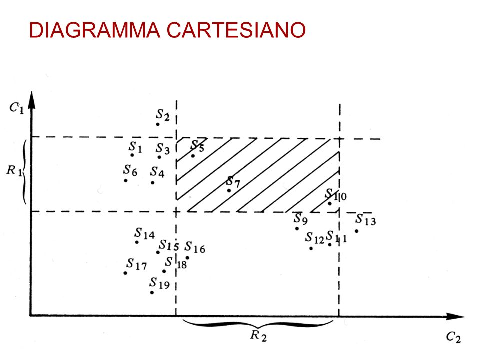 DIAGRAMMA CARTESIANO