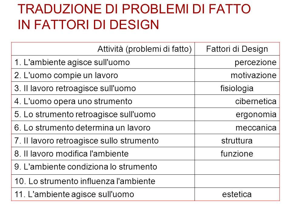 TRADUZIONE DI PROBLEMI DI FATTO IN FATTORI DI DESIGN