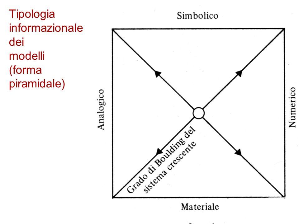 Tipologia informazionale dei modelli (forma piramidale)