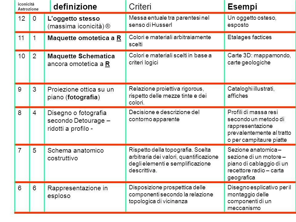 definizione Criteri Esempi 12 L'oggetto stesso (massima iconicità) ®