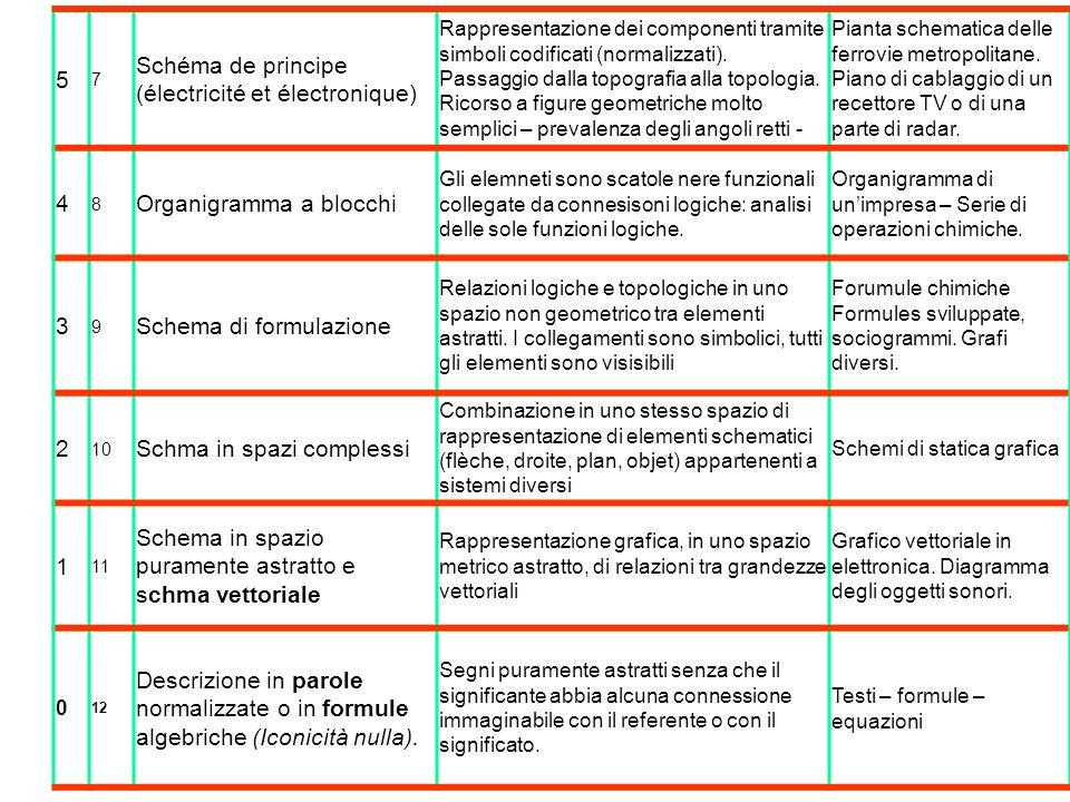 Schéma de principe (électricité et électronique)