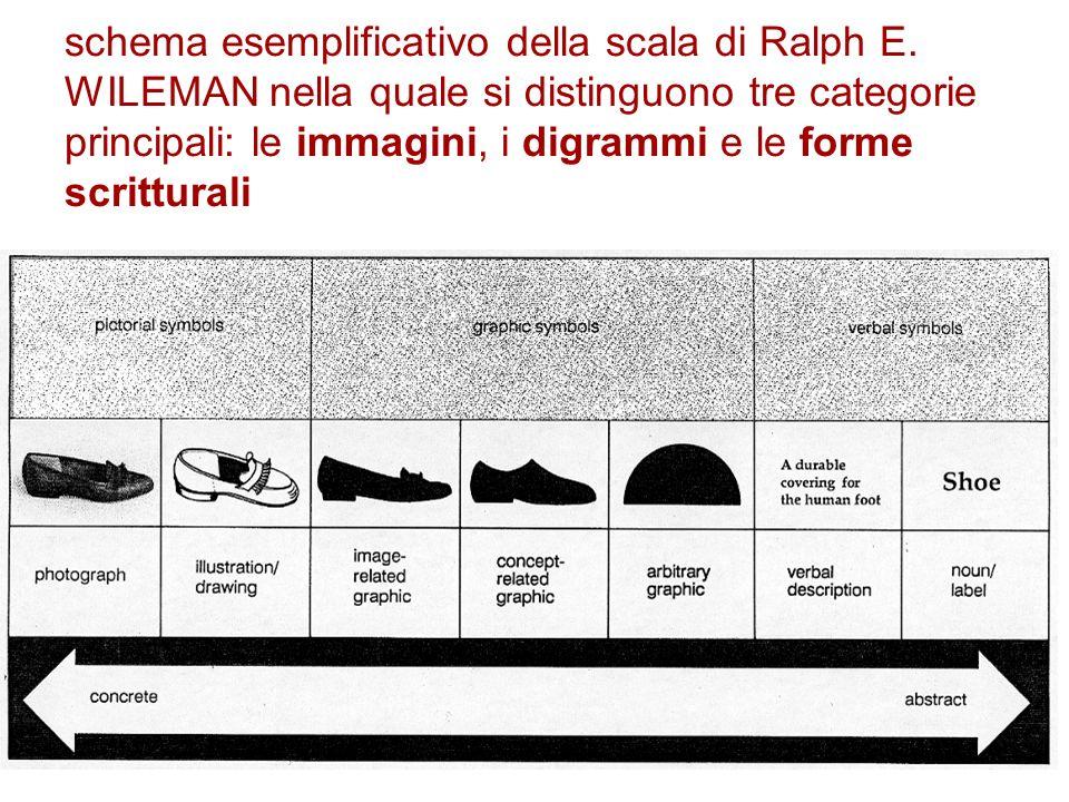 schema esemplificativo della scala di Ralph E