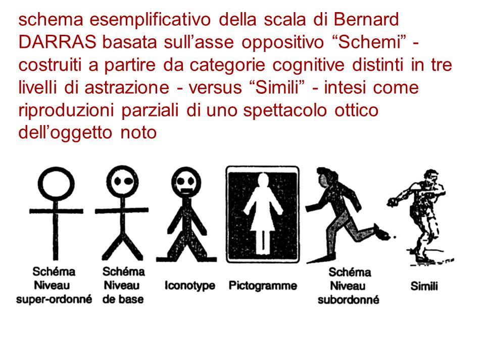 schema esemplificativo della scala di Bernard DARRAS basata sull'asse oppositivo Schemi - costruiti a partire da categorie cognitive distinti in tre livelli di astrazione - versus Simili - intesi come riproduzioni parziali di uno spettacolo ottico dell'oggetto noto