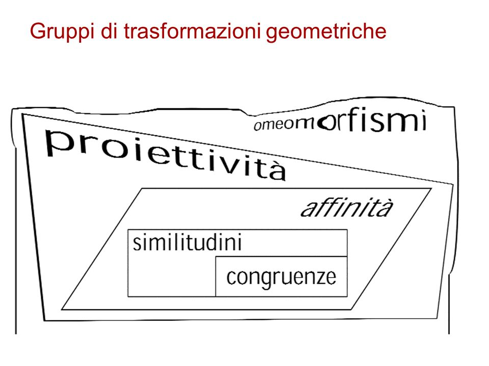Gruppi di trasformazioni geometriche