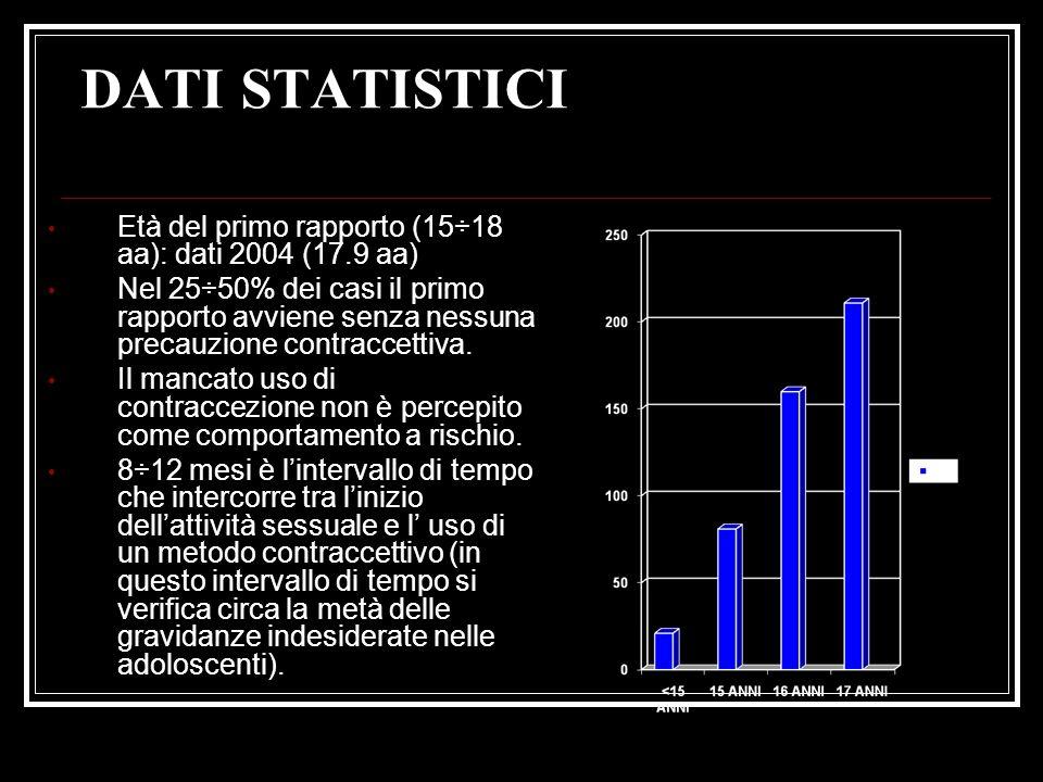 DATI STATISTICI Età del primo rapporto (15÷18 aa): dati 2004 (17.9 aa)