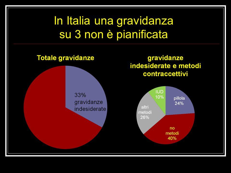 In Italia una gravidanza su 3 non è pianificata