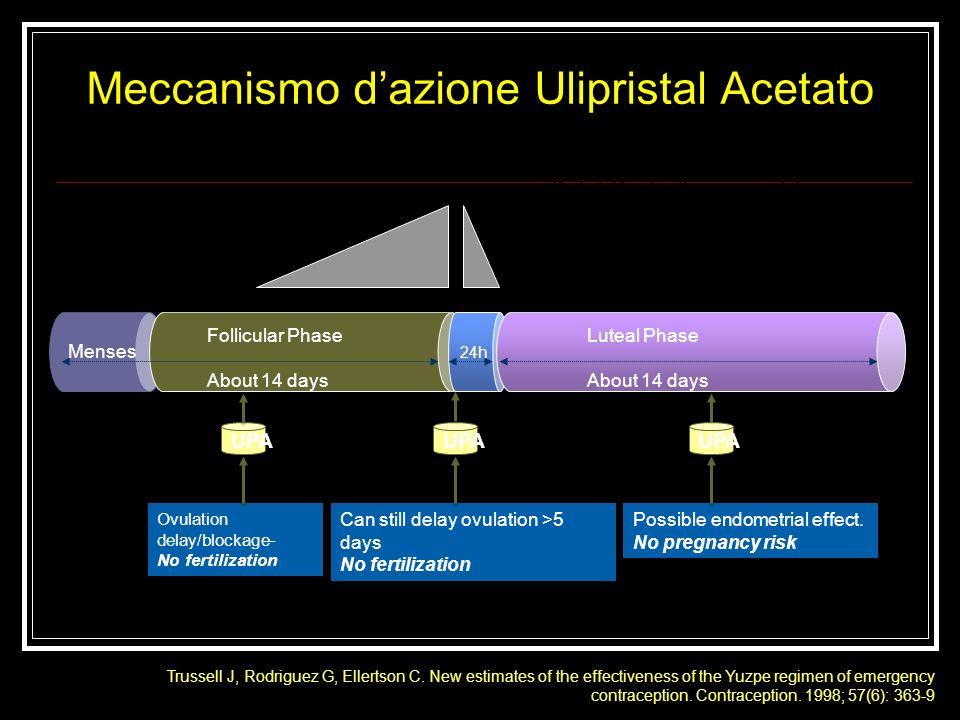 Meccanismo d'azione Ulipristal Acetato