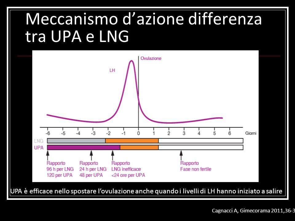Meccanismo d'azione differenza tra UPA e LNG