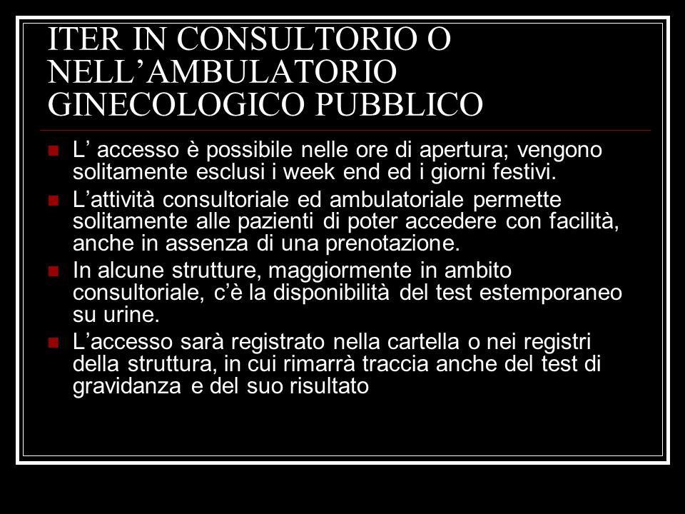 ITER IN CONSULTORIO O NELL'AMBULATORIO GINECOLOGICO PUBBLICO