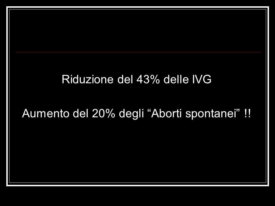 Riduzione del 43% delle IVG