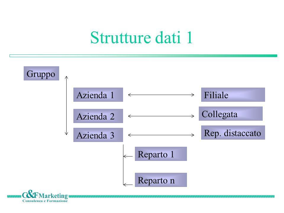 Strutture dati 1 Gruppo Azienda 1 Filiale Collegata Azienda 2