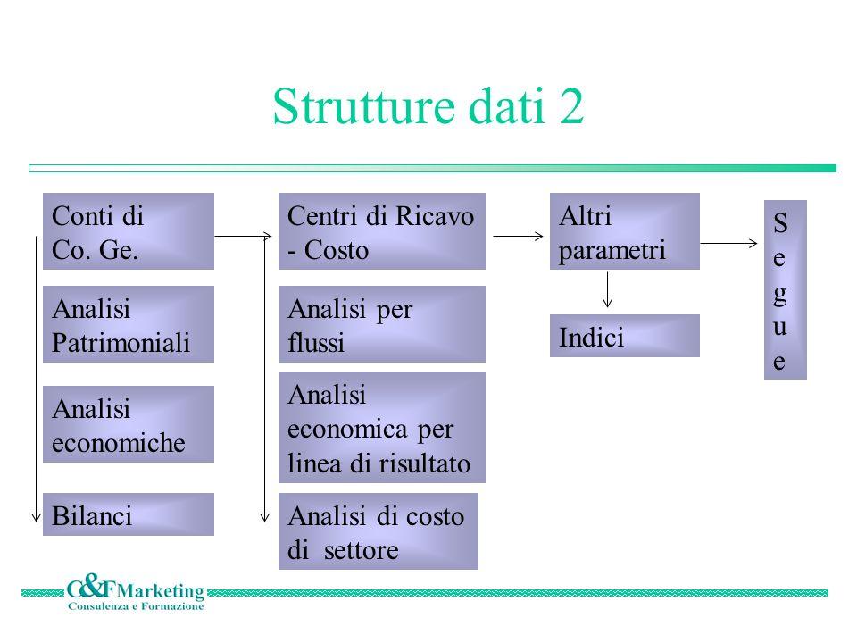 Strutture dati 2 Conti di Co. Ge. Centri di Ricavo - Costo