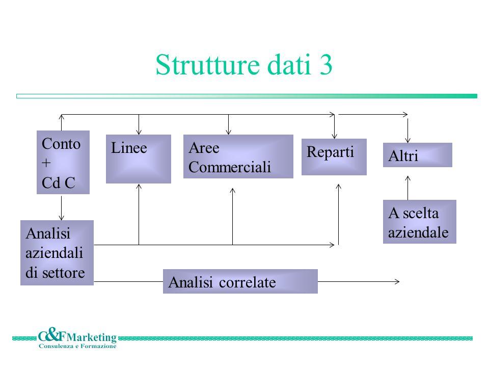 Strutture dati 3 Conto+ Cd C Linee Aree Commerciali Reparti Altri