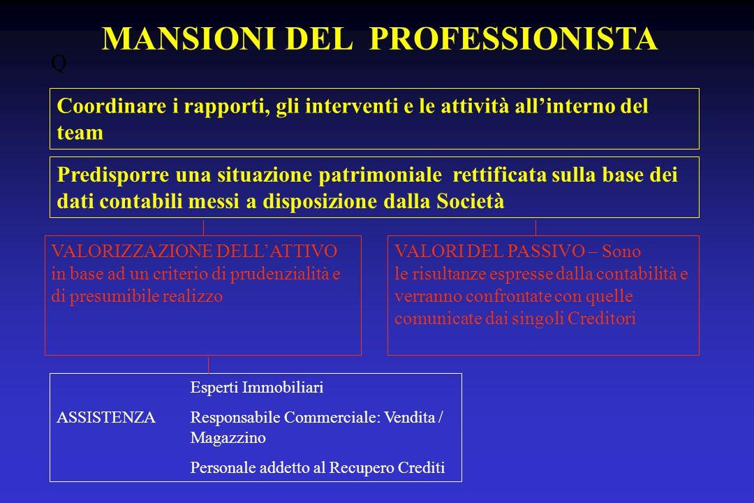MANSIONI DEL PROFESSIONISTA