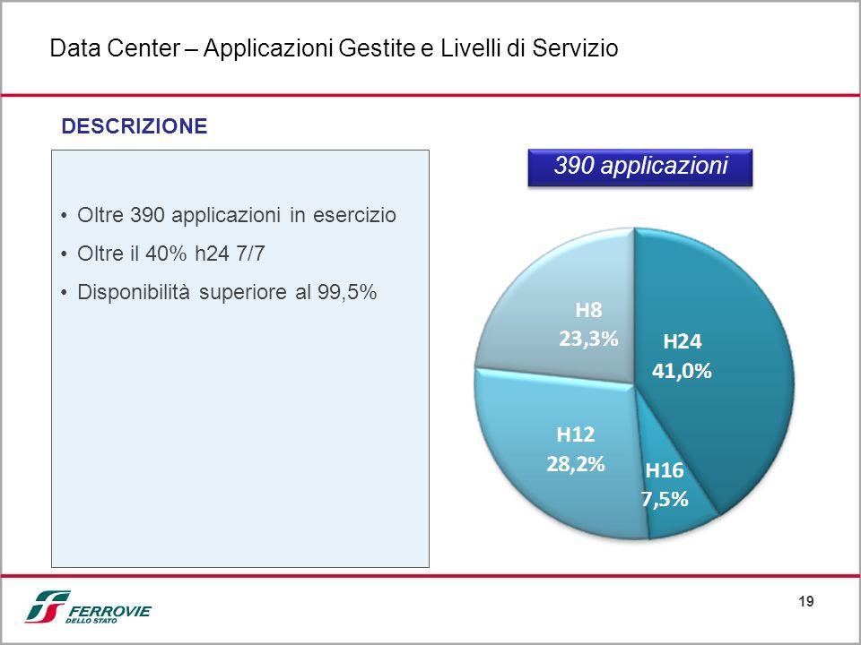 Data Center – Applicazioni Gestite e Livelli di Servizio