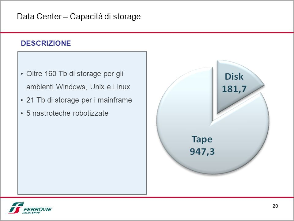 Data Center – Capacità di storage