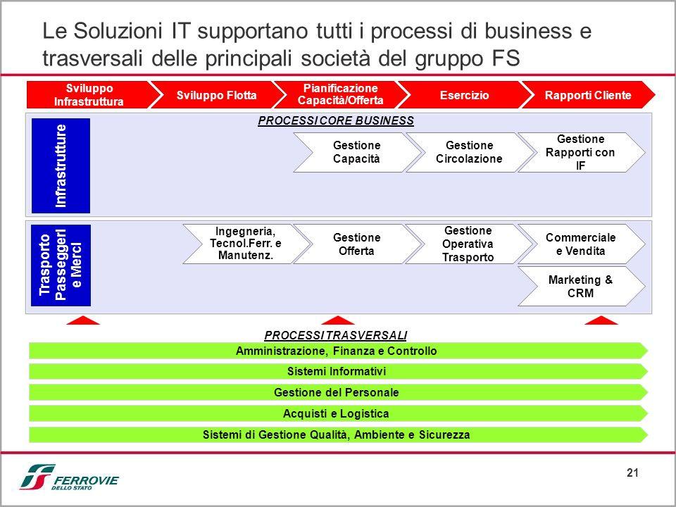 Le Soluzioni IT supportano tutti i processi di business e trasversali delle principali società del gruppo FS