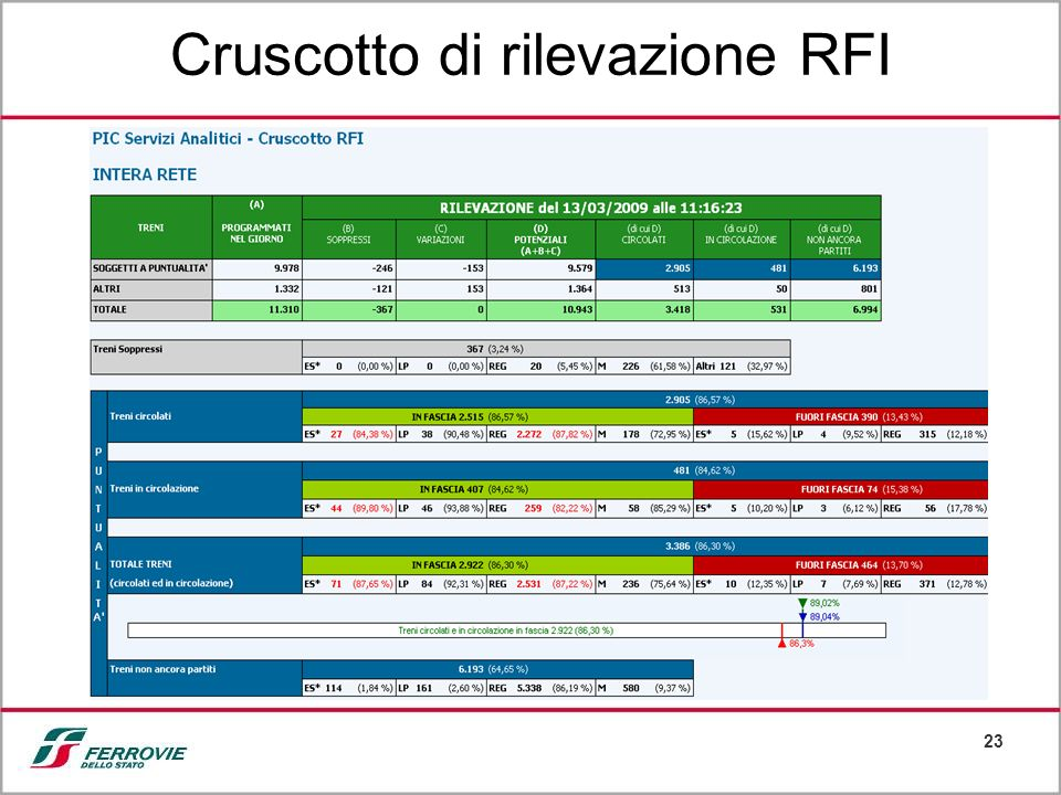 Cruscotto di rilevazione RFI