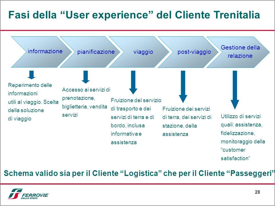 Fasi della User experience del Cliente Trenitalia