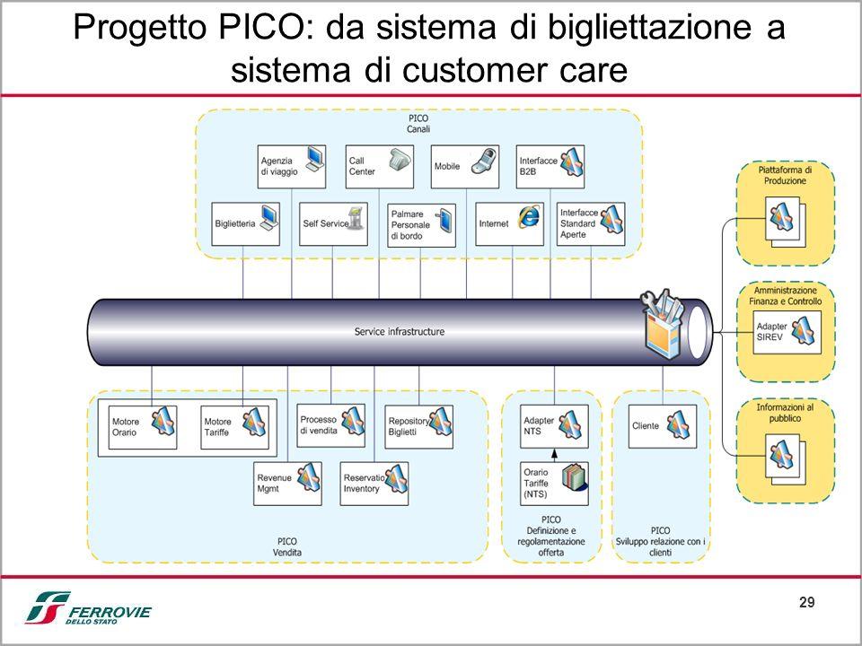 Progetto PICO: da sistema di bigliettazione a sistema di customer care