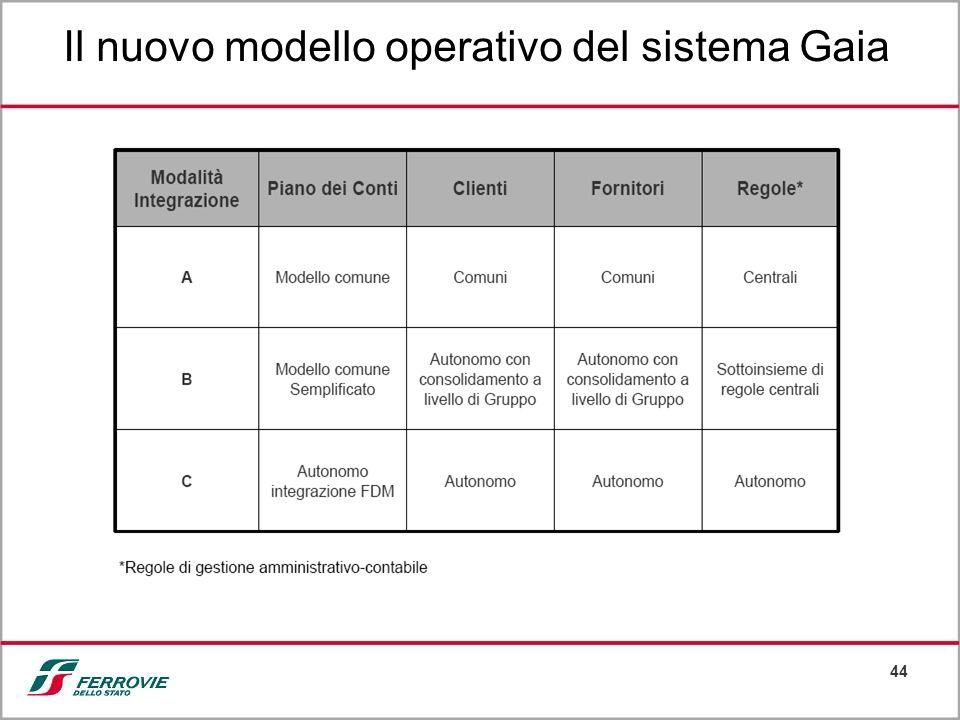 Il nuovo modello operativo del sistema Gaia