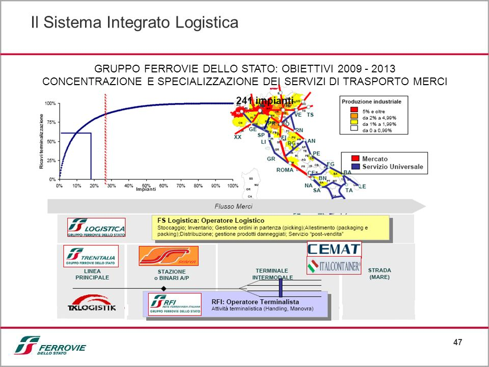 Il Sistema Integrato Logistica