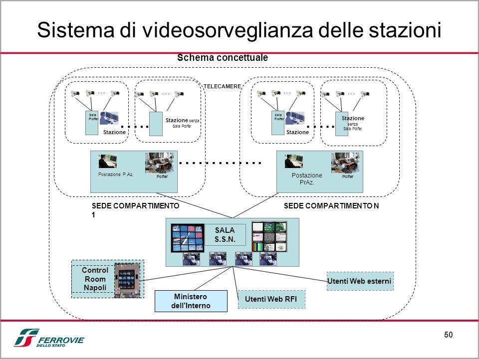 Sistema di videosorveglianza delle stazioni
