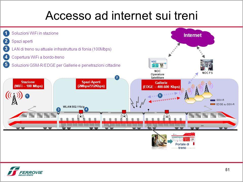 Accesso ad internet sui treni