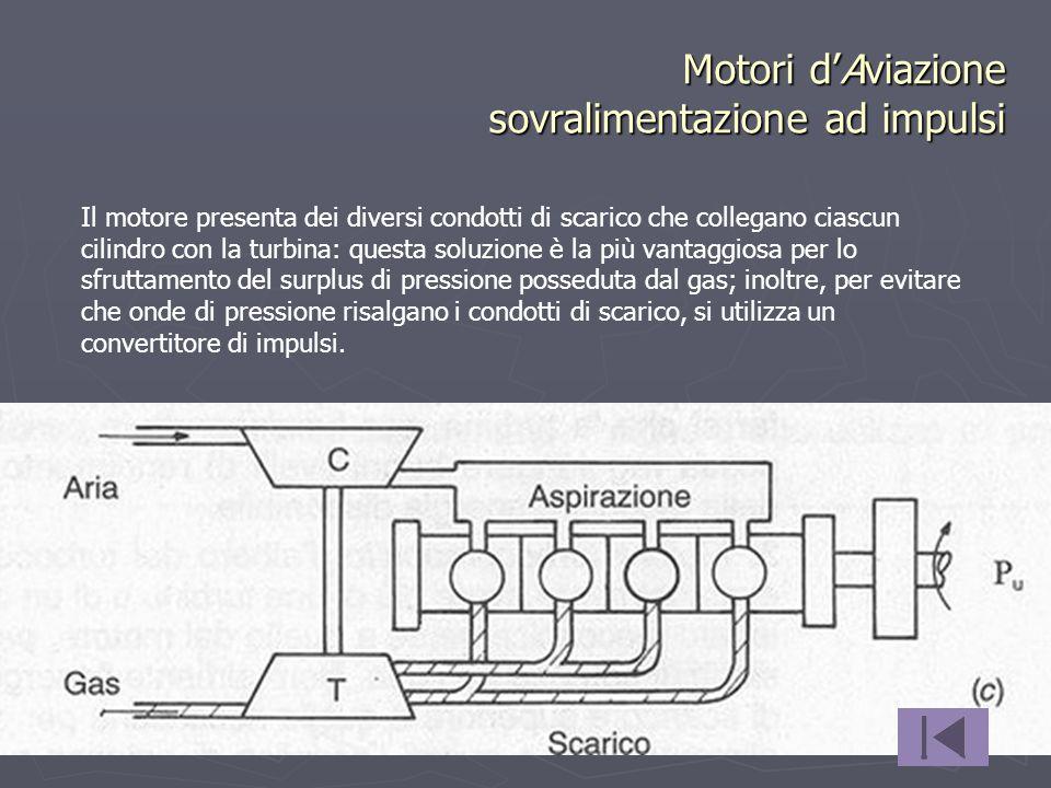 Motori d'Aviazione sovralimentazione ad impulsi