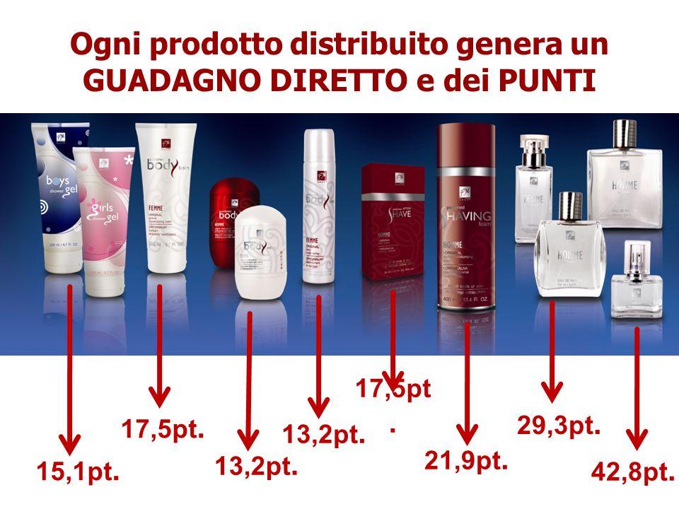 Ogni prodotto distribuito genera un GUADAGNO DIRETTO e dei PUNTI