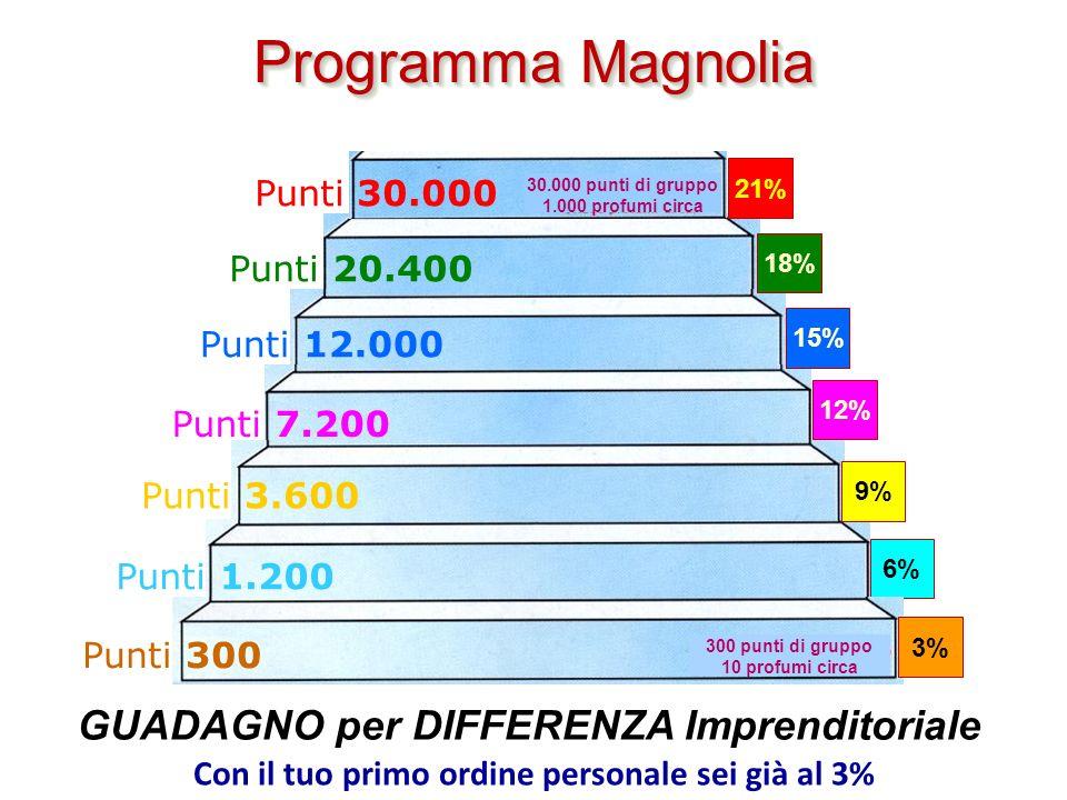 Programma Magnolia GUADAGNO per DIFFERENZA Imprenditoriale
