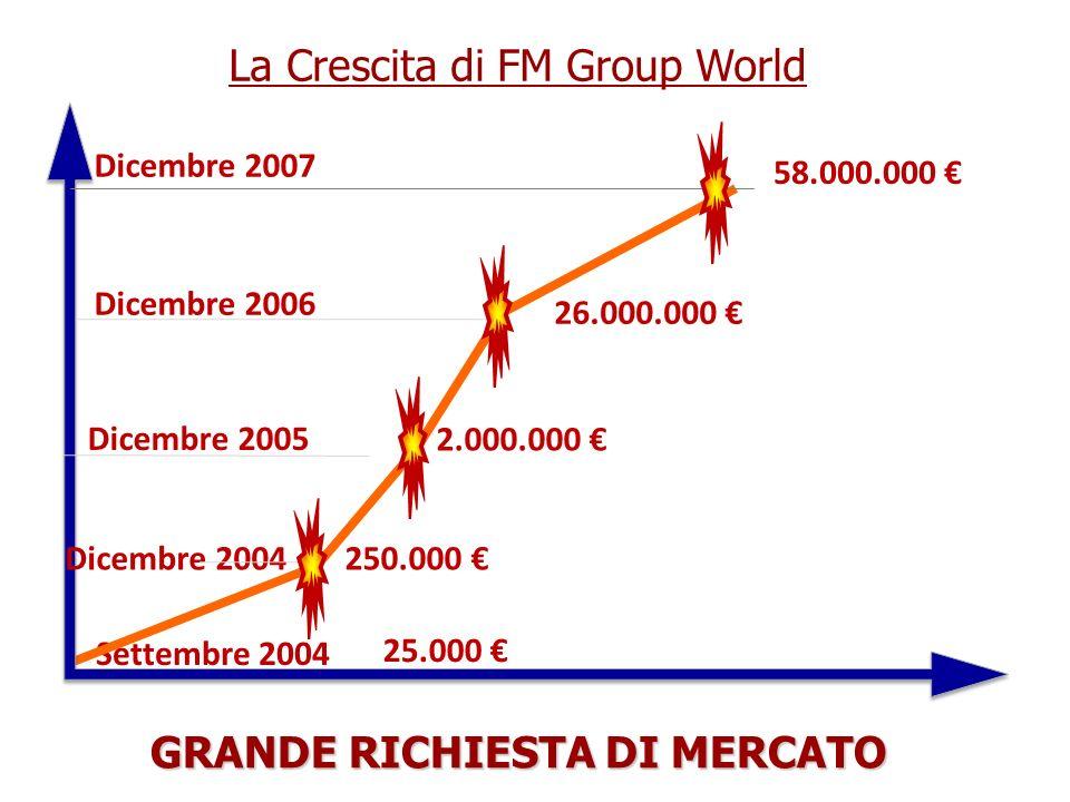 GRANDE RICHIESTA DI MERCATO