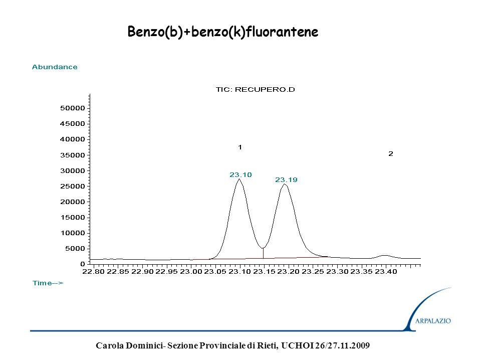 Benzo(b)+benzo(k)fluorantene
