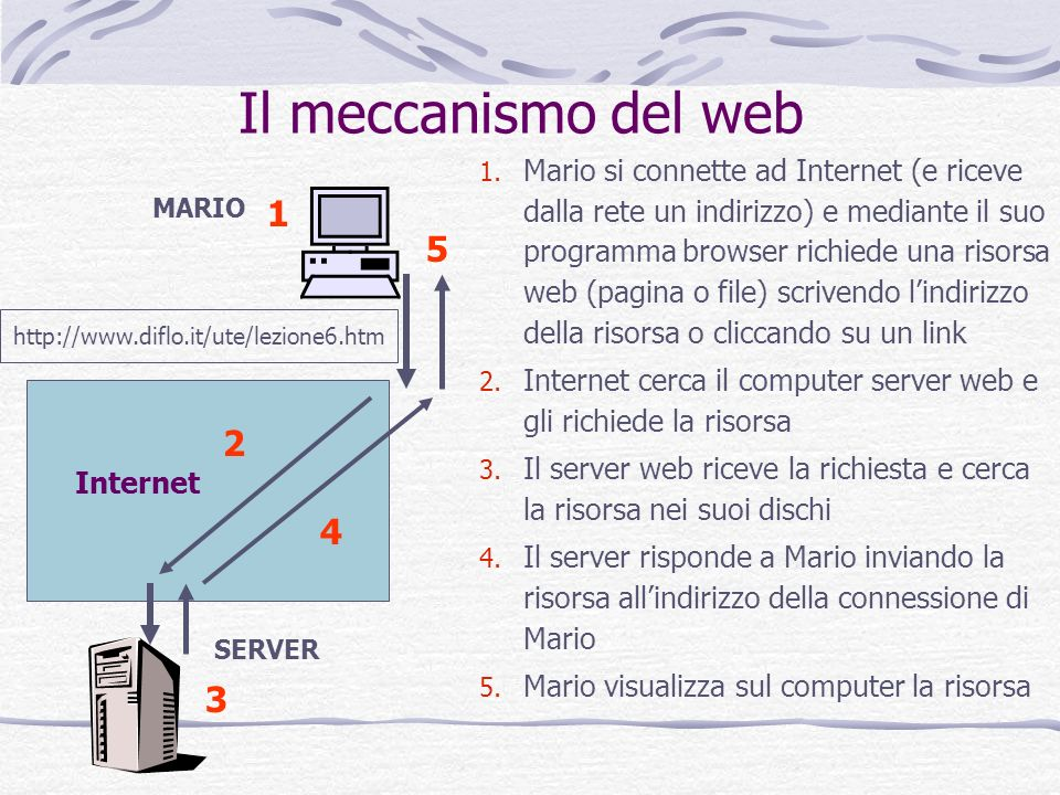 Il meccanismo del web