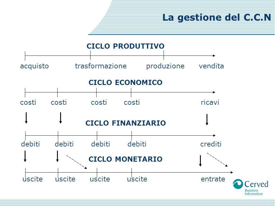 La gestione del C.C.N CICLO PRODUTTIVO