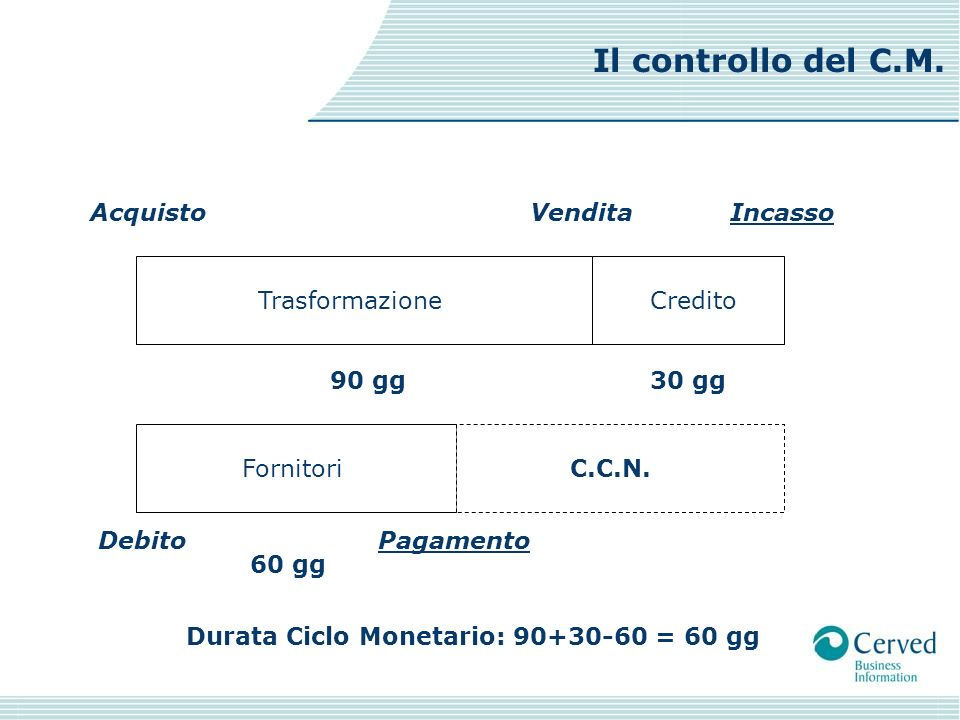 Il controllo del C.M. Acquisto Vendita Incasso Trasformazione Credito
