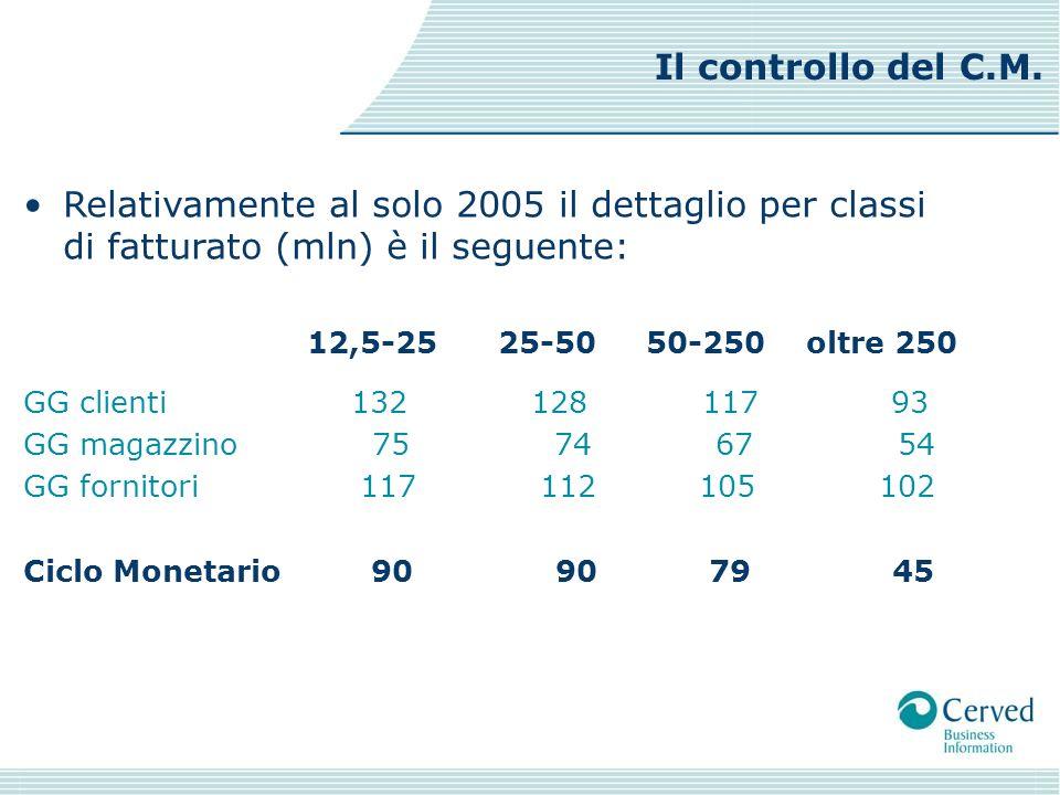 Relativamente al solo 2005 il dettaglio per classi