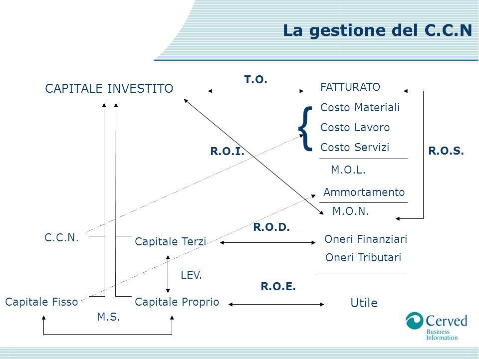 { La gestione del C.C.N CAPITALE INVESTITO Utile T.O. FATTURATO