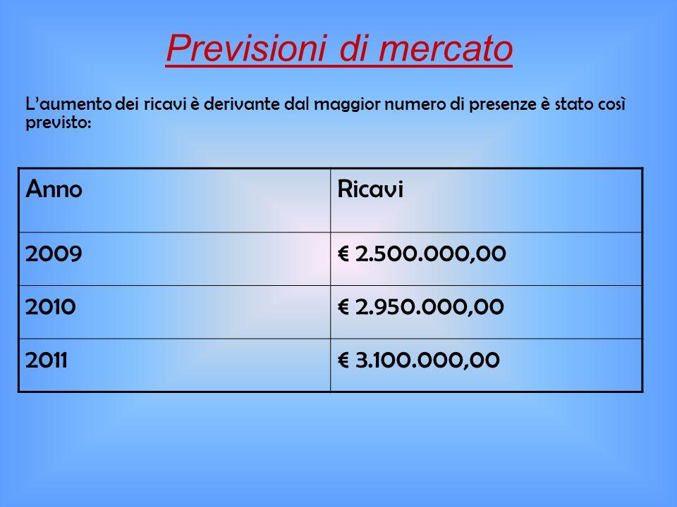 Previsioni di mercato Anno Ricavi 2009 € 2.500.000,00 2010