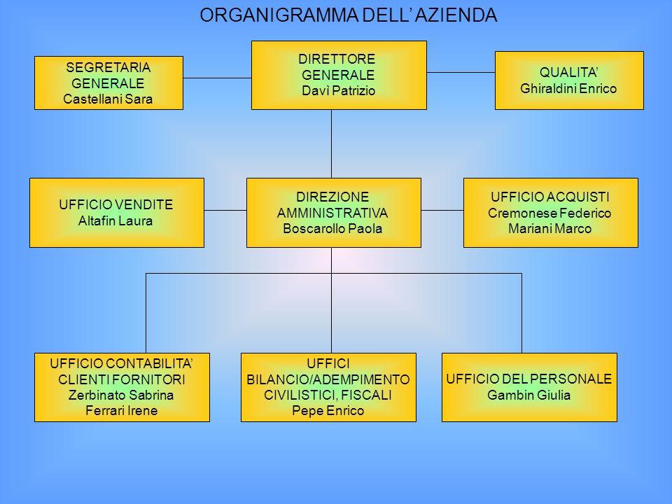 BILANCIO/ADEMPIMENTO