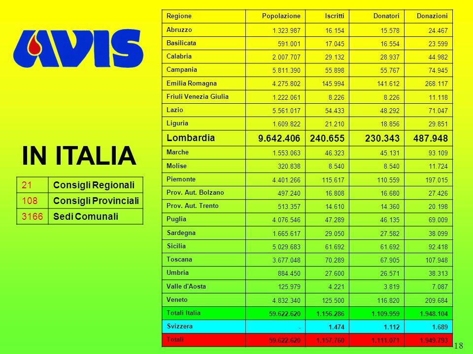 RegionePopolazione. Iscritti. Donatori. Donazioni. Abruzzo. 1.323.987. 16.154. 15.578. 24.467. Basilicata.