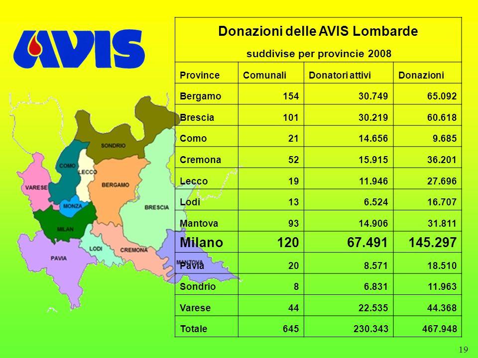 Donazioni delle AVIS Lombarde suddivise per provincie 2008