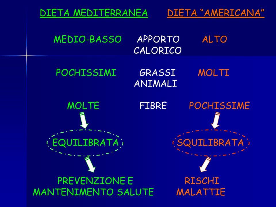 DIETA MEDITERRANEA DIETA AMERICANA