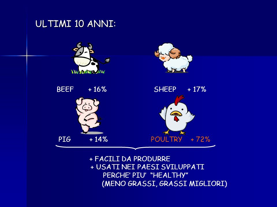 ULTIMI 10 ANNI: BEEF + 16% SHEEP + 17% PIG + 14% POULTRY + 72%